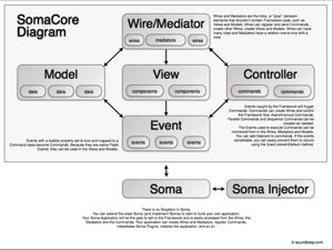 SomaCore MVC Diagram